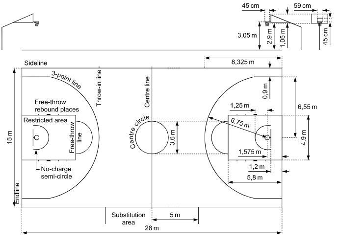 Basketball Court Dimensions FIBA
