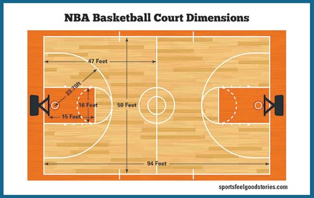 Basketball Court Dimensions NBA
