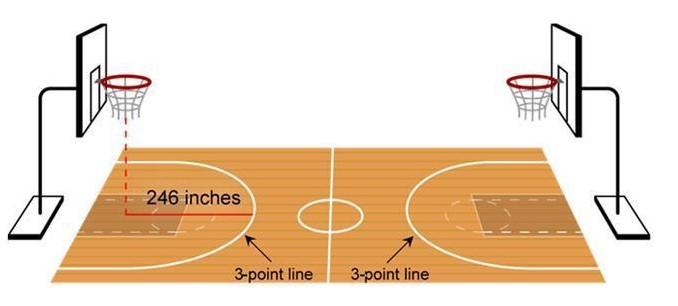 Basketball Three point line