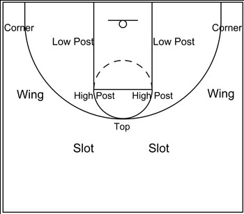 basketball Low post area