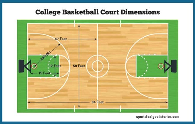 basketball court dimensions college